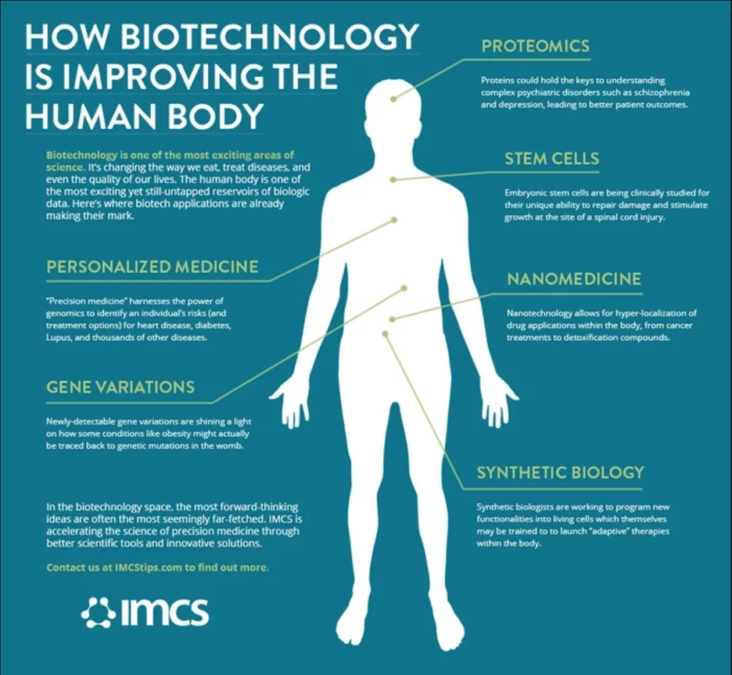 HOW BIOTECHNOLOGY IS IMPROVING THE HUMAN BODY